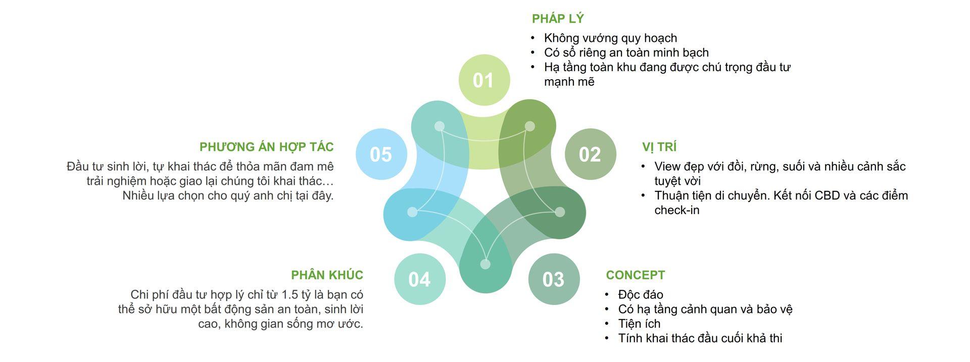 Bất động sản Lâm Đồng - Chuỗi Dự án Green Life 1 - Giá trị sản phẩm