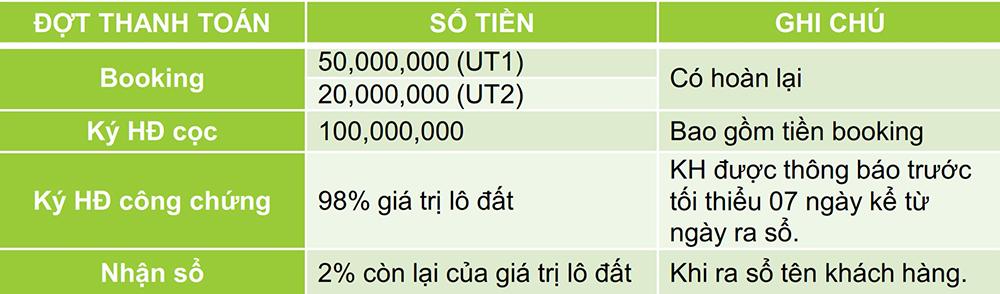 Bất động sản Lâm Đồng - Chuỗi Dự án Green Life 1 - Chính sách bán hàng