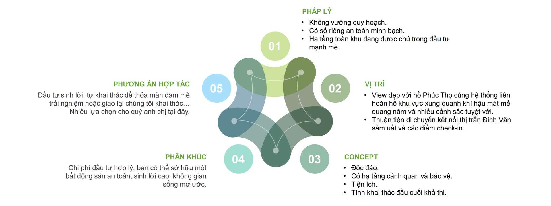 Bất động sản Lâm Đồng - Dự án Phúc Thọ Village - Phân tích
